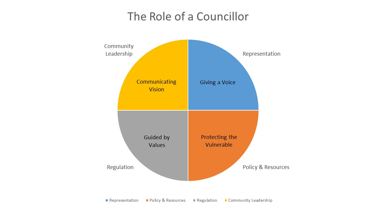 Role of Councillors
